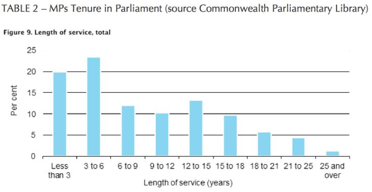 Parliamentary Tenure